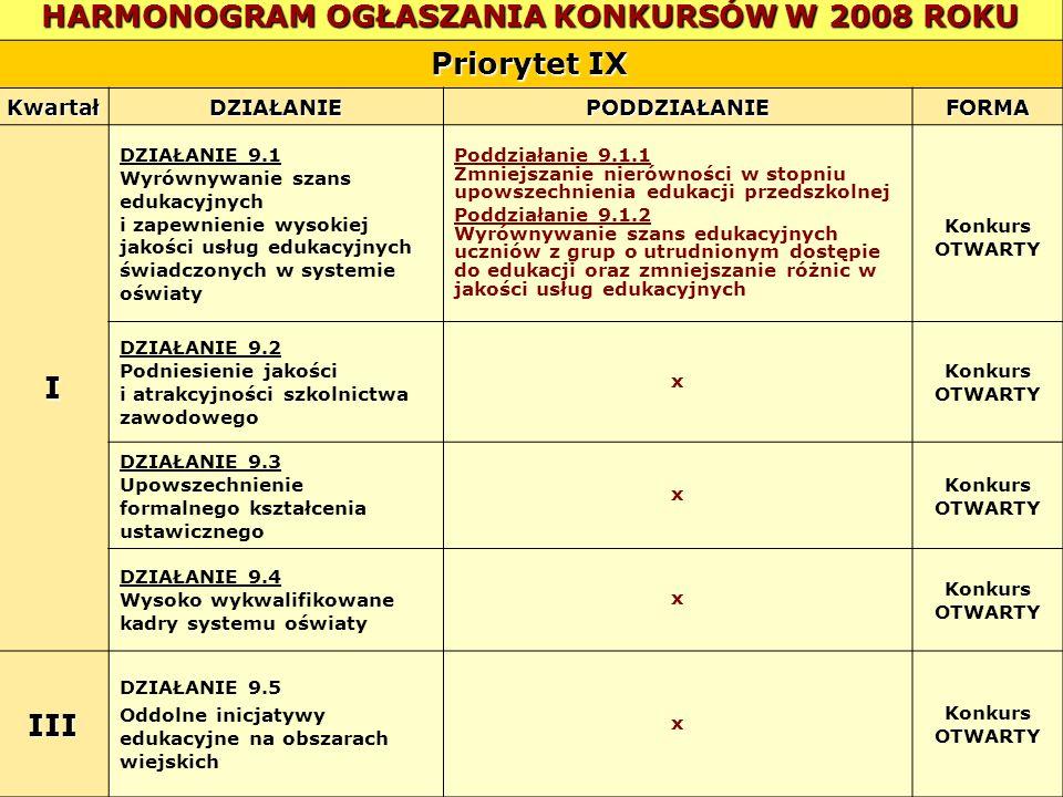 HARMONOGRAM OGŁASZANIA KONKURSÓW W 2008 ROKU Priorytet IX KwartałDZIAŁANIEPODDZIAŁANIEFORMA I DZIAŁANIE 9.1 Wyrównywanie szans edukacyjnych i zapewnie