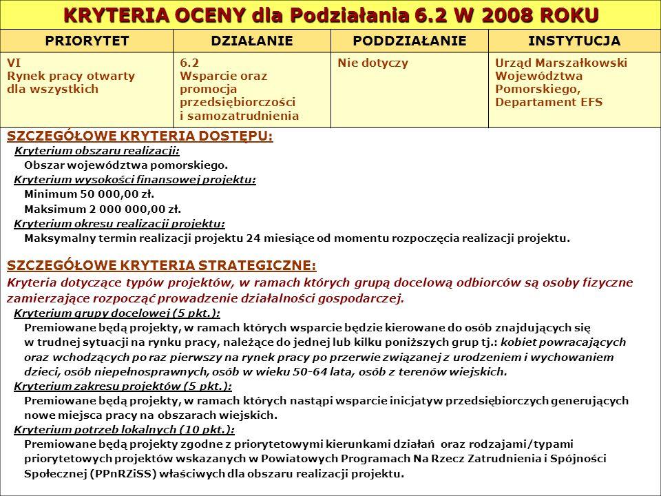 KRYTERIA OCENY dla Podziałania 6.2 W 2008 ROKU PRIORYTETDZIAŁANIEPODDZIAŁANIEINSTYTUCJA VI Rynek pracy otwarty dla wszystkich 6.2 Wsparcie oraz promoc