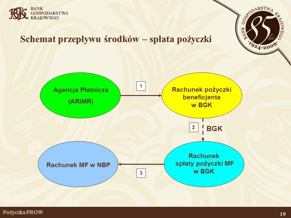 19 Pożyczka PROW Agencja Płatnicza (ARiMR) Rachunek pożyczki beneficjenta w BGK Rachunek spłaty pożyczki MF w BGK Schemat przepływu środków – spłata p