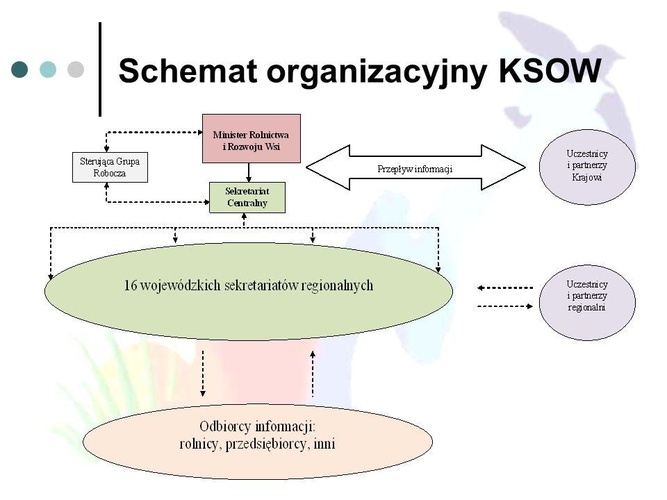 Schemat organizacyjny KSOW