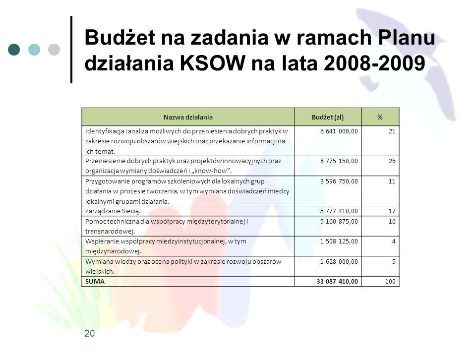 Budżet na zadania w ramach Planu działania KSOW na lata 2008-2009 Nazwa działaniaBudżet (zł)% Identyfikacja i analiza możliwych do przeniesienia dobrych praktyk w zakresie rozwoju obszarów wiejskich oraz przekazanie informacji na ich temat.