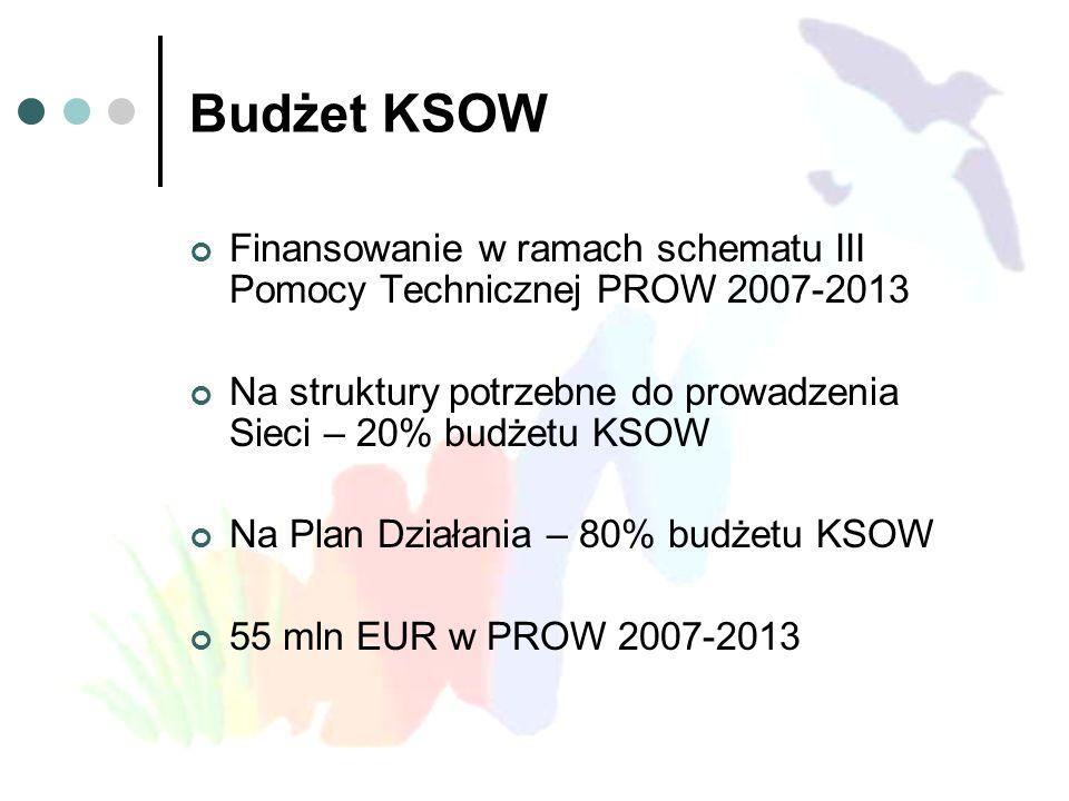 Budżet KSOW Finansowanie w ramach schematu III Pomocy Technicznej PROW 2007-2013 Na struktury potrzebne do prowadzenia Sieci – 20% budżetu KSOW Na Plan Działania – 80% budżetu KSOW 55 mln EUR w PROW 2007-2013