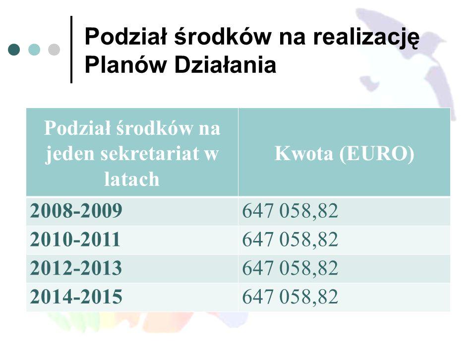 Podział środków na realizację Planów Działania Podział środków na jeden sekretariat w latach Kwota (EURO) 2008-2009647 058,82 2010-2011647 058,82 2012