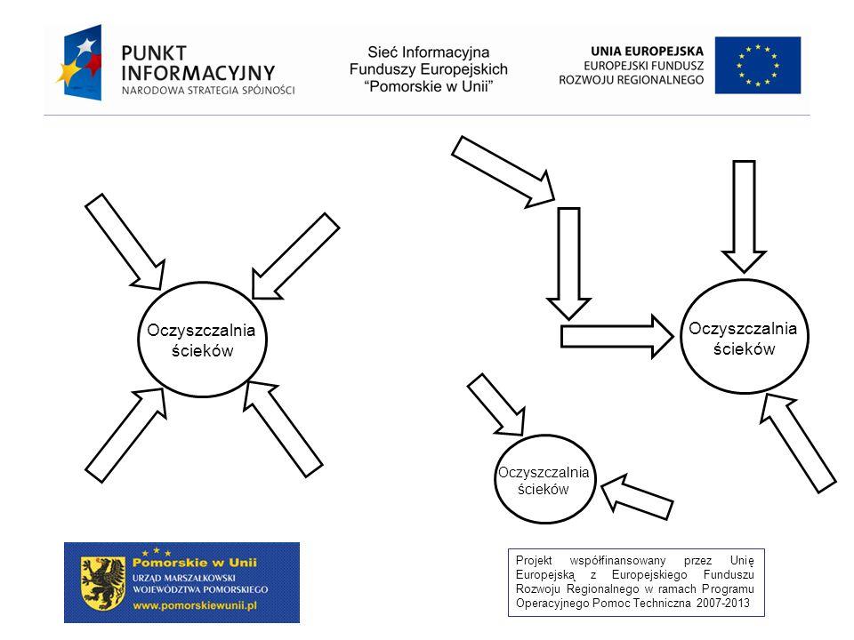 Projekt współfinansowany przez Unię Europejską z Europejskiego Funduszu Rozwoju Regionalnego w ramach Programu Operacyjnego Pomoc Techniczna 2007-2013 Dzielenie przedsięwzięć Zgodnie z definicją z ustawy OOŚ przedsięwzięcie to: Zamierzenie budowlane lub inna ingerencja w środowisko polegającą na przekształceniu lub zmianie sposobu wykorzystania terenu, w tym również na wydobywaniu kopalin ; przedsięwzięcia powiązane technologicznie kwalifikuje się jako jedno przedsięwzięcie, także jeżeli są one realizowane przez różne podmioty.