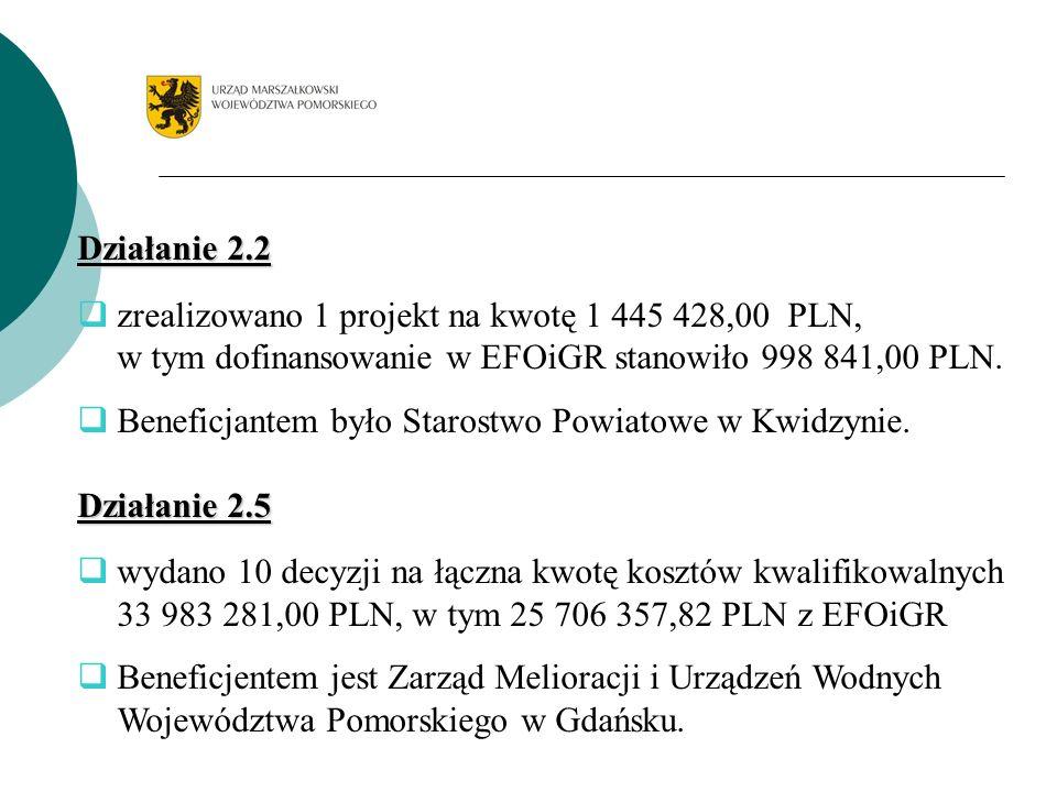 Typy nieprawidłowości w związku z realizacją projektów w ramach działania 2.3 SPO - ROL 2004-2006 3.