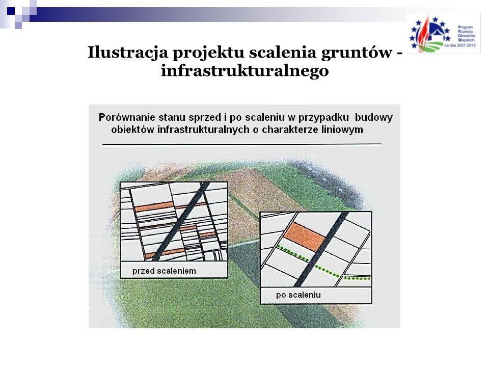 Zakres pomocy Opracowanie projektu scalania (dokumentacji geodezyjno-prawnej) Zagospodarowanie poscaleniowe związane z organizacją rolniczej przestrzeni produkcyjnej.