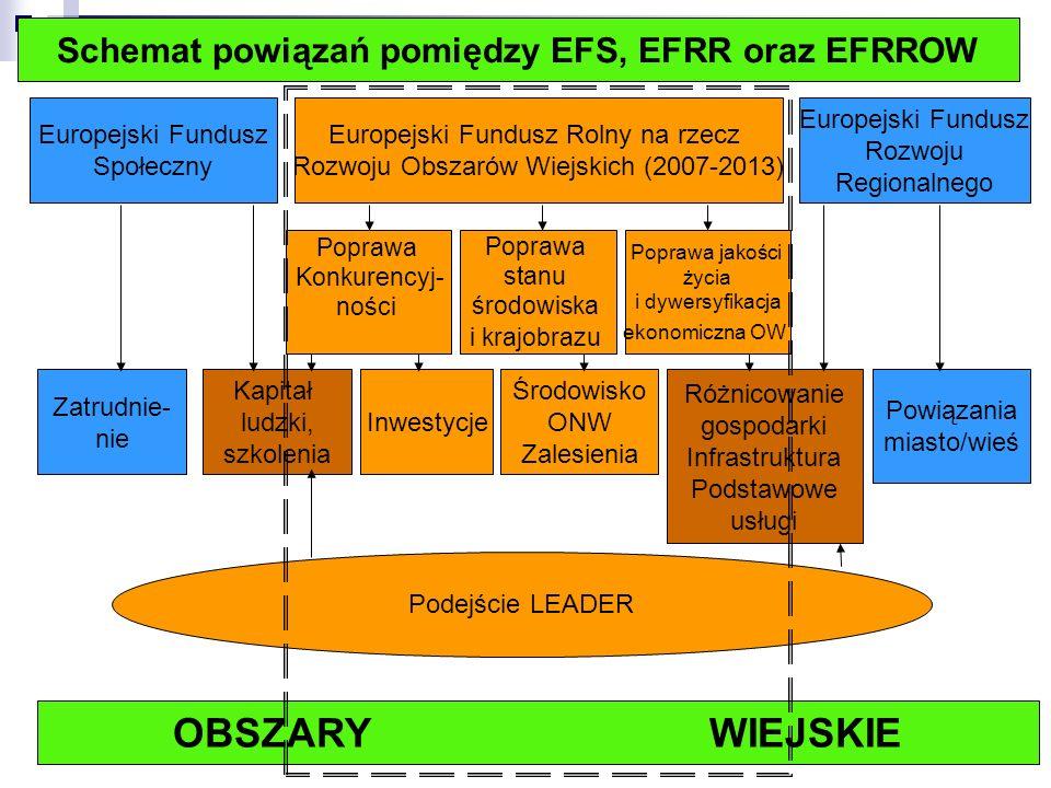 Środki UE dla Polski w ramach Polityki Spójności, WPR (rozwój obszarów wiejskich) oraz Wspólnej Polityki Rybackiej (w mld euro) w tym ok.