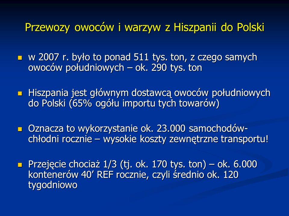Przewozy owoców i warzyw z Hiszpanii do Polski w 2007 r. było to ponad 511 tys. ton, z czego samych owoców południowych – ok. 290 tys. ton w 2007 r. b