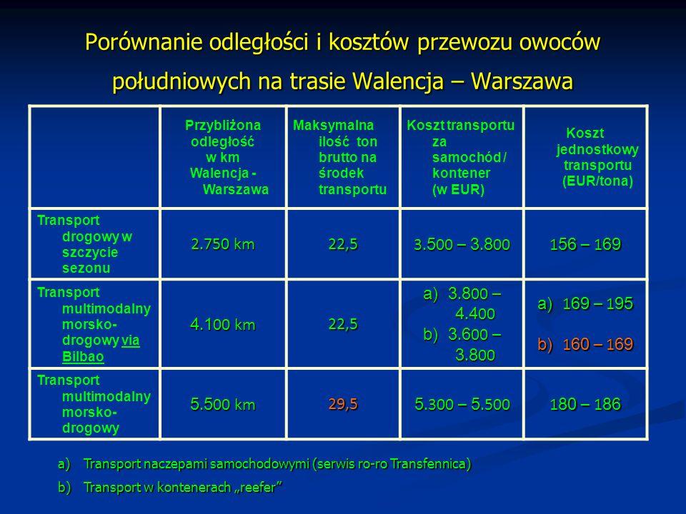 Porównanie czasu transportu owoców południowych na trasie Walencja – Warszawa Rodzaj transportu Czas transportu (transt time) w dniach Drogowy, bezpośrednio z okolic Walencji do Warszawy 3 – 4 Multimodalny drogowo-morski z okolic Walencji via Bilbao do Warszawy 10-12 szansa na skrócenie nawet do 8 dni Multimodalny drogowo-morski z Walencji do Warszawy 17-19