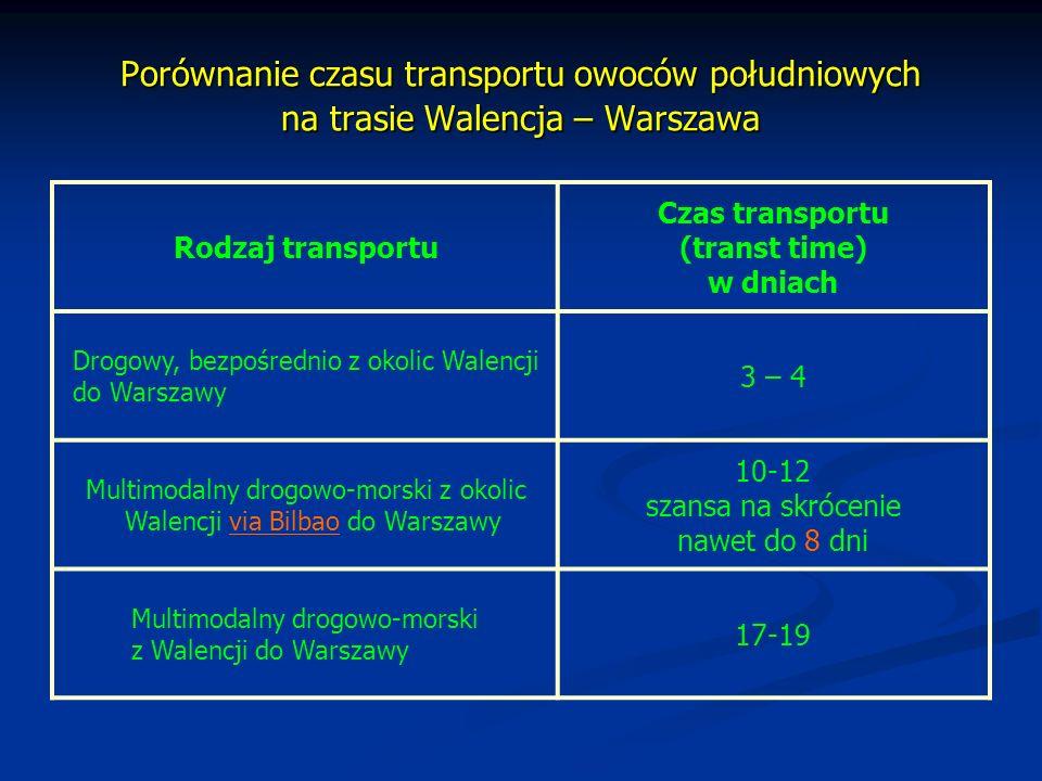 Porównanie czasu transportu owoców południowych na trasie Walencja – Warszawa Rodzaj transportu Czas transportu (transt time) w dniach Drogowy, bezpoś