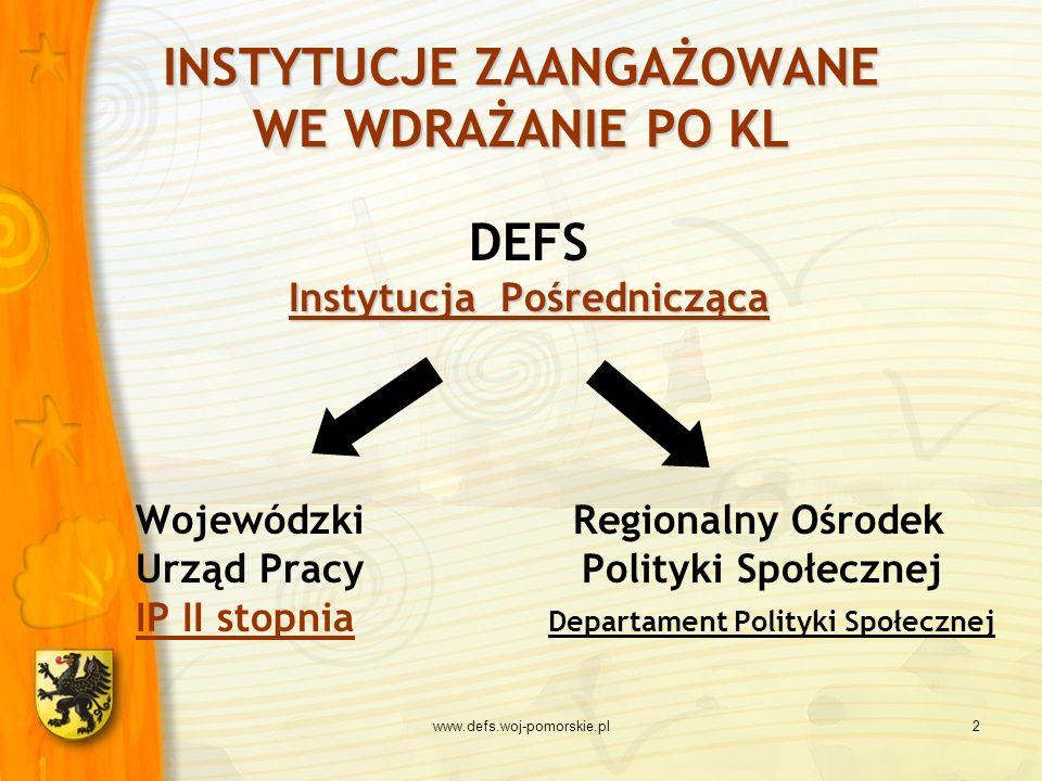 2 INSTYTUCJE ZAANGAŻOWANE WE WDRAŻANIE PO KL DEFS Instytucja Pośrednicząca Wojewódzki Regionalny Ośrodek Urząd Pracy Polityki Społecznej IP II stopnia