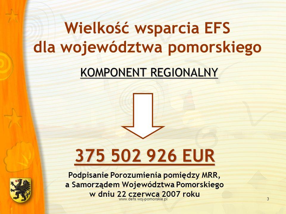www.defs.woj-pomorskie.pl3 KOMPONENT REGIONALNY Wielkość wsparcia EFS dla województwa pomorskiego KOMPONENT REGIONALNY 375 502 926 EUR Podpisanie Poro
