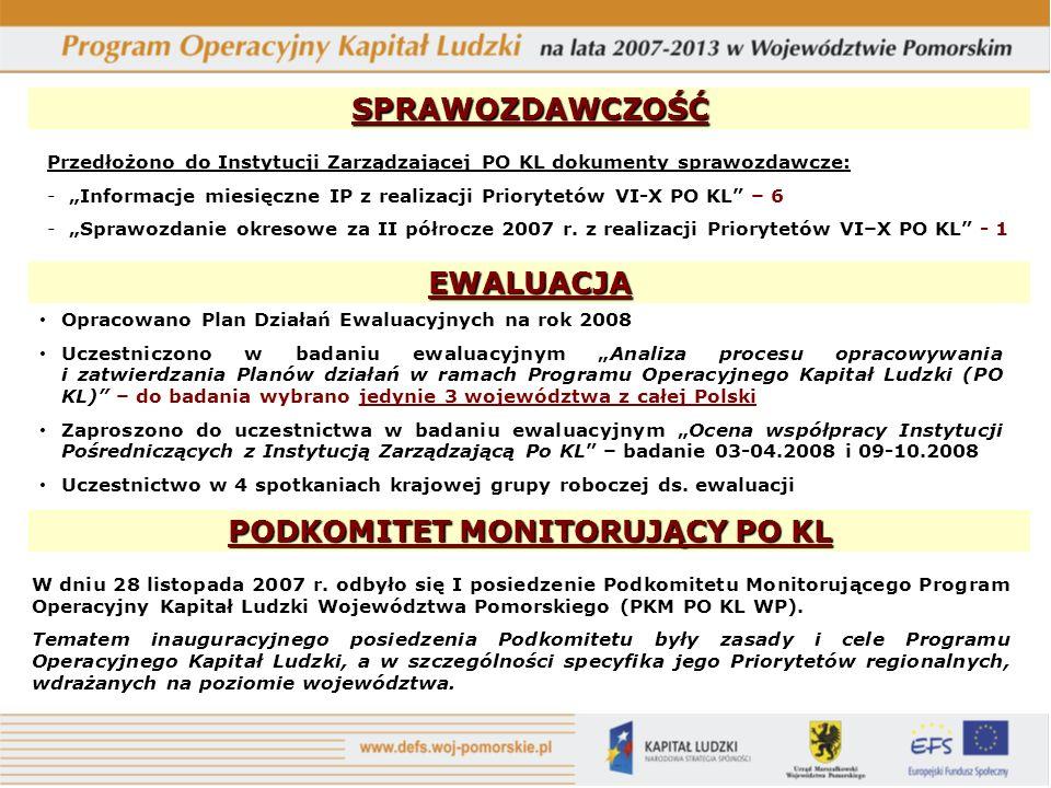 SPRAWOZDAWCZOŚĆ EWALUACJA Opracowano Plan Działań Ewaluacyjnych na rok 2008 Uczestniczono w badaniu ewaluacyjnym Analiza procesu opracowywania i zatwierdzania Planów działań w ramach Programu Operacyjnego Kapitał Ludzki (PO KL) – do badania wybrano jedynie 3 województwa z całej Polski Zaproszono do uczestnictwa w badaniu ewaluacyjnym Ocena współpracy Instytucji Pośredniczących z Instytucją Zarządzającą Po KL – badanie 03-04.2008 i 09-10.2008 Uczestnictwo w 4 spotkaniach krajowej grupy roboczej ds.
