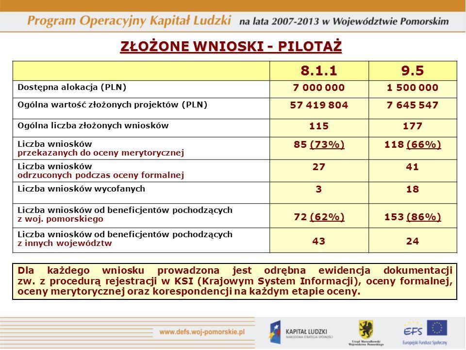 ZŁOŻONE WNIOSKI - PILOTAŻ 8.1.19.5 Dostępna alokacja (PLN) 7 000 0001 500 000 Ogólna wartość złożonych projektów (PLN) 57 419 8047 645 547 Ogólna liczba złożonych wniosków 115177 Liczba wniosków przekazanych do oceny merytorycznej 85 (73%)118 (66%) Liczba wniosków odrzuconych podczas oceny formalnej 2741 Liczba wniosków wycofanych 318 Liczba wniosków od beneficjentów pochodzących z woj.