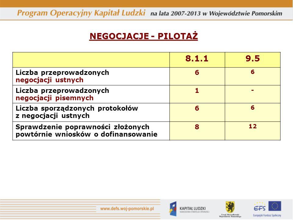 NEGOCJACJE - PILOTAŻ 8.1.19.5 Liczba przeprowadzonych negocjacji ustnych 6 6 Liczba przeprowadzonych negocjacji pisemnych 1 - Liczba sporządzonych protokołów z negocjacji ustnych 6 6 Sprawdzenie poprawności złożonych powtórnie wniosków o dofinansowanie 8 12