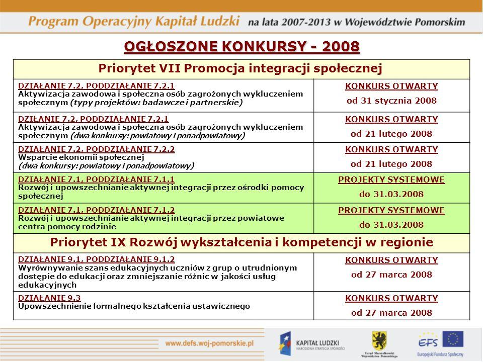 OGŁOSZONE KONKURSY - 2008 Priorytet VII Promocja integracji społecznej DZIAŁANIE 7.2, PODDZIAŁANIE 7.2.1 Aktywizacja zawodowa i społeczna os ó b zagrożonych wykluczeniem społecznym (typy projektów: badawcze i partnerskie) KONKURS OTWARTY od 31 stycznia 2008 DZIŁANIE 7.2, PODDZIAŁANIE 7.2.1 Aktywizacja zawodowa i społeczna os ó b zagrożonych wykluczeniem społecznym (dwa konkursy: powiatowy i ponadpowiatowy) KONKURS OTWARTY od 21 lutego 2008 DZIAŁANIE 7.2, PODDZIAŁANIE 7.2.2 Wsparcie ekonomii społecznej (dwa konkursy: powiatowy i ponadpowiatowy) KONKURS OTWARTY od 21 lutego 2008 DZIAŁANIE 7.1, PODDZIAŁANIE 7.1.1 Rozw ó j i upowszechnianie aktywnej integracji przez ośrodki pomocy społecznej PROJEKTY SYSTEMOWE do 31.03.2008 DZIAŁANIE 7.1, PODDZIAŁANIE 7.1.2 Rozw ó j i upowszechnianie aktywnej integracji przez powiatowe centra pomocy rodzinie PROJEKTY SYSTEMOWE do 31.03.2008 Priorytet IX Rozwój wykształcenia i kompetencji w regionie DZIAŁANIE 9.1, PODDZIAŁANIE 9.1.2 Wyr ó wnywanie szans edukacyjnych uczni ó w z grup o utrudnionym dostępie do edukacji oraz zmniejszanie r ó żnic w jakości usług edukacyjnych KONKURS OTWARTY od 27 marca 2008 DZIAŁANIE 9.3 Upowszechnienie formalnego kształcenia ustawicznego KONKURS OTWARTY od 27 marca 2008