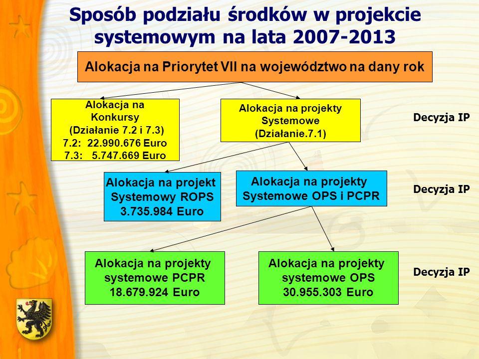 Alokacja na Priorytet VII na województwo na dany rok Alokacja na Konkursy (Działanie 7.2 i 7.3) 7.2: 22.990.676 Euro 7.3: 5.747.669 Euro Alokacja na projekty Systemowe (Działanie.7.1) Alokacja na projekt Systemowy ROPS 3.735.984 Euro Alokacja na projekty Systemowe OPS i PCPR Alokacja na projekty systemowe PCPR 18.679.924 Euro Alokacja na projekty systemowe OPS 30.955.303 Euro Decyzja IP Sposób podziału środków w projekcie systemowym na lata 2007-2013