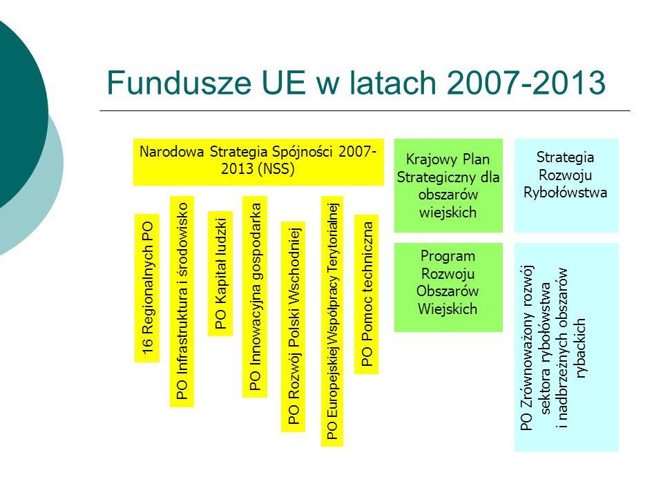 Krajowy Plan Strategiczny dla obszarów wiejskich Strategia Rozwoju Rybołówstwa Narodowa Strategia Spójności 2007- 2013 (NSS) Program Rozwoju Obszarów