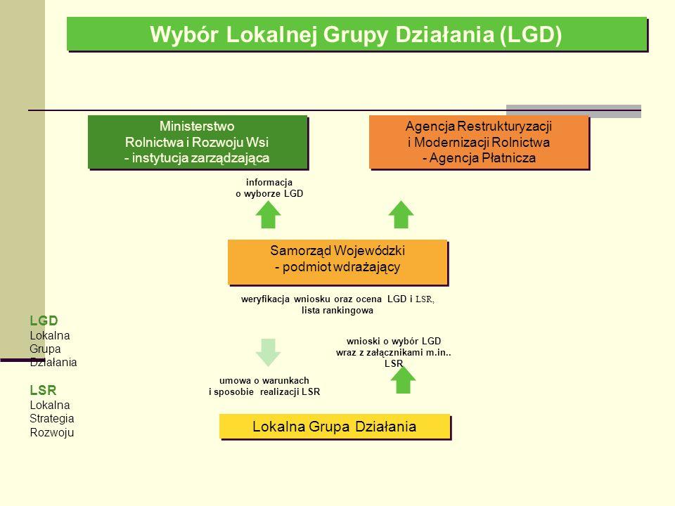 Wybór Lokalnej Grupy Działania (LGD) Lokalna Grupa Działania Agencja Restrukturyzacji i Modernizacji Rolnictwa - Agencja Płatnicza informacja o wyborze LGD weryfikacja wniosku oraz ocena LGD i LSR, lista rankingowa LGD Lokalna Grupa Działania LSR Lokalna Strategia Rozwoju Samorząd Wojewódzki - podmiot wdrażający Samorząd Wojewódzki - podmiot wdrażający wnioski o wybór LGD wraz z załącznikami m.in..
