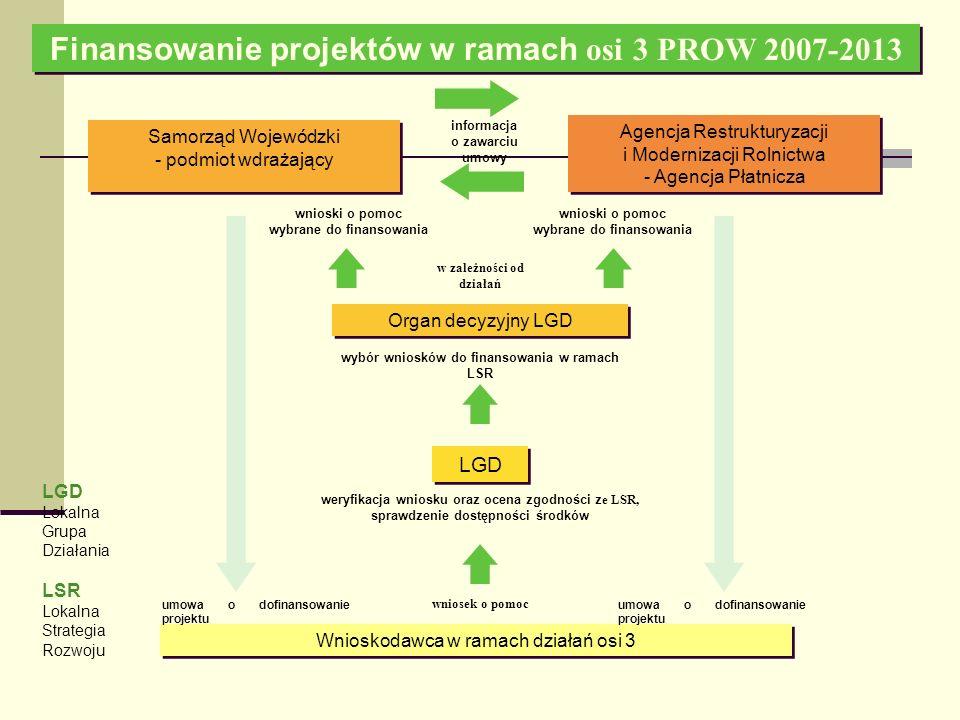 Finansowanie projektów w ramach osi 3 PROW 2007-2013 Wnioskodawca w ramach działań osi 3 LGD Organ decyzyjny LGD Agencja Restrukturyzacji i Modernizacji Rolnictwa - Agencja Płatnicza informacja o zawarciu umowy wnioski o pomoc wybrane do finansowania wybór wniosków do finansowania w ramach LSR weryfikacja wniosku oraz ocena zgodności z e LSR, sprawdzenie dostępności środków wniosek o pomoc umowa o dofinansowanie projektu LGD Lokalna Grupa Działania LSR Lokalna Strategia Rozwoju Samorząd Wojewódzki - podmiot wdrażający Samorząd Wojewódzki - podmiot wdrażający umowa o dofinansowanie projektu wnioski o pomoc wybrane do finansowania w zależności od działań