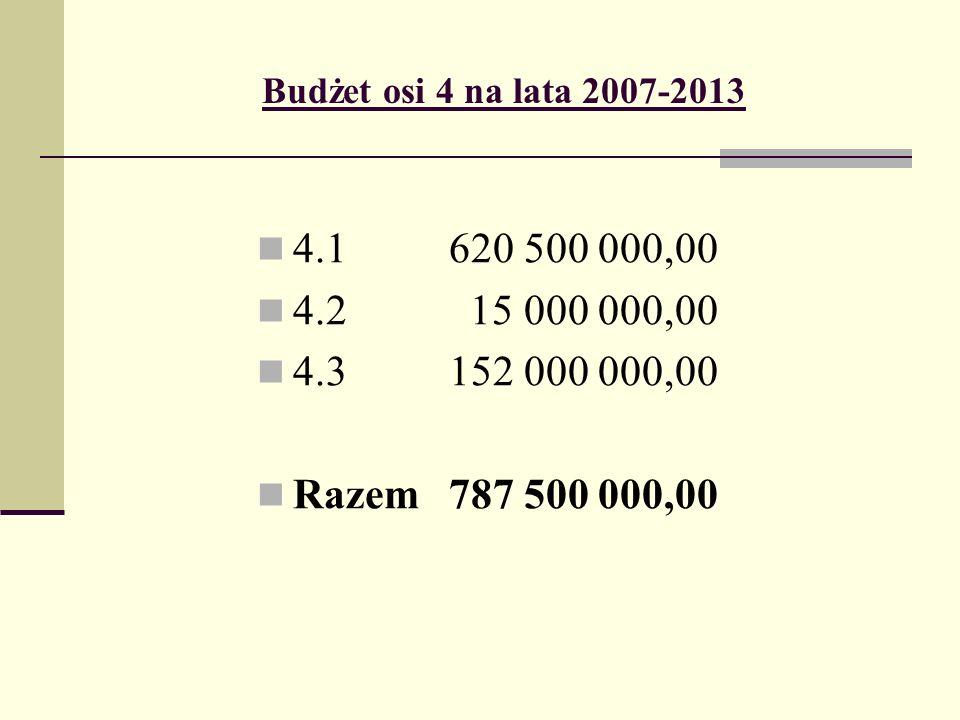 Budżet osi 4 na lata 2007-2013 4.1620 500 000,00 4.2 15 000 000,00 4.3152 000 000,00 Razem787 500 000,00