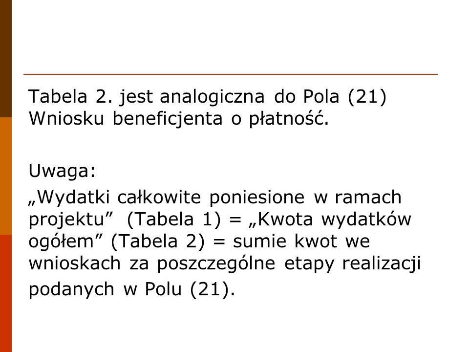 Tabela 2. jest analogiczna do Pola (21) Wniosku beneficjenta o płatność. Uwaga: Wydatki całkowite poniesione w ramach projektu (Tabela 1) = Kwota wyda
