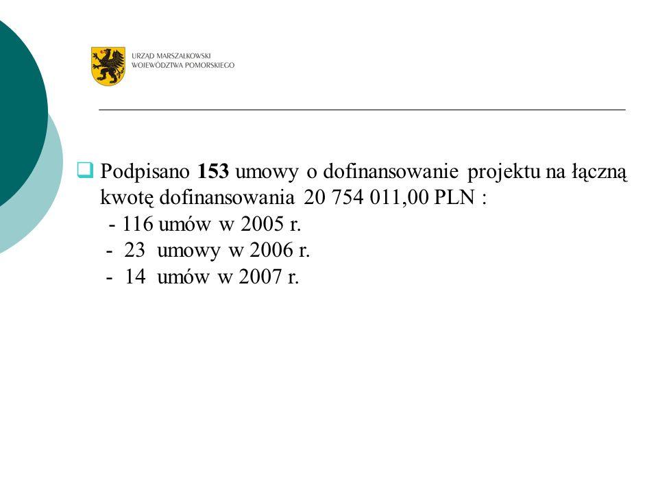 Podpisano 153 umowy o dofinansowanie projektu na łączną kwotę dofinansowania 20 754 011,00 PLN : - 116 umów w 2005 r. - 23 umowy w 2006 r. - 14 umów w