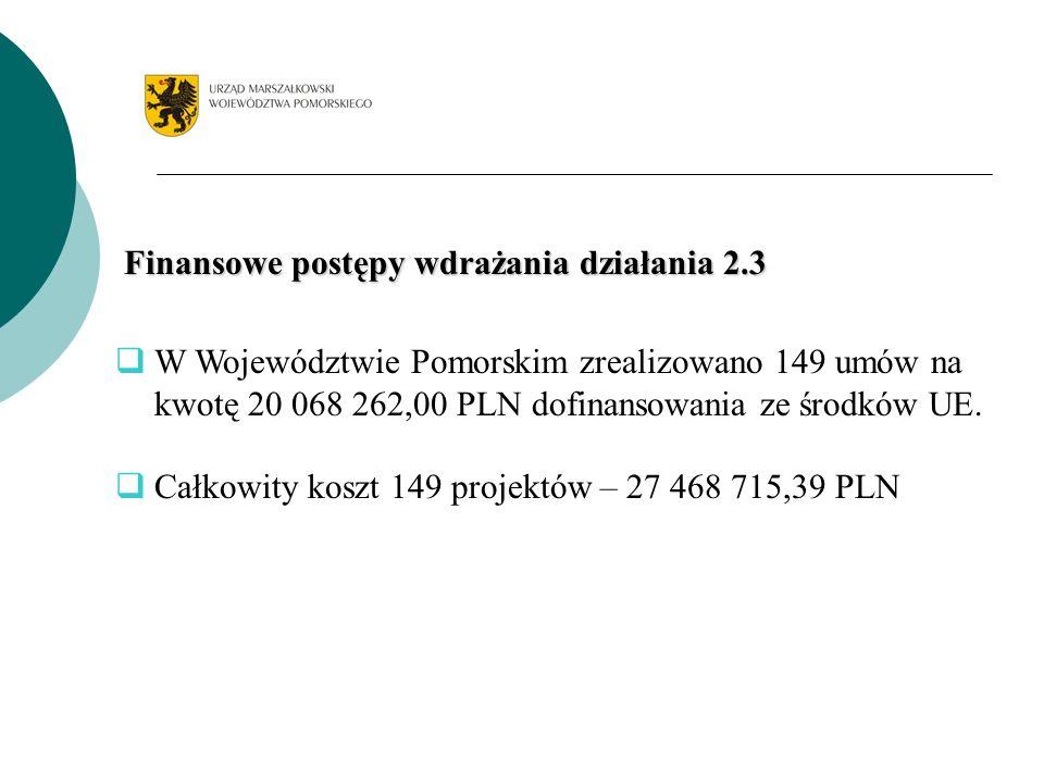 Finansowe postępy wdrażania działania 2.3 W Województwie Pomorskim zrealizowano 149 umów na kwotę 20 068 262,00 PLN dofinansowania ze środków UE. Całk