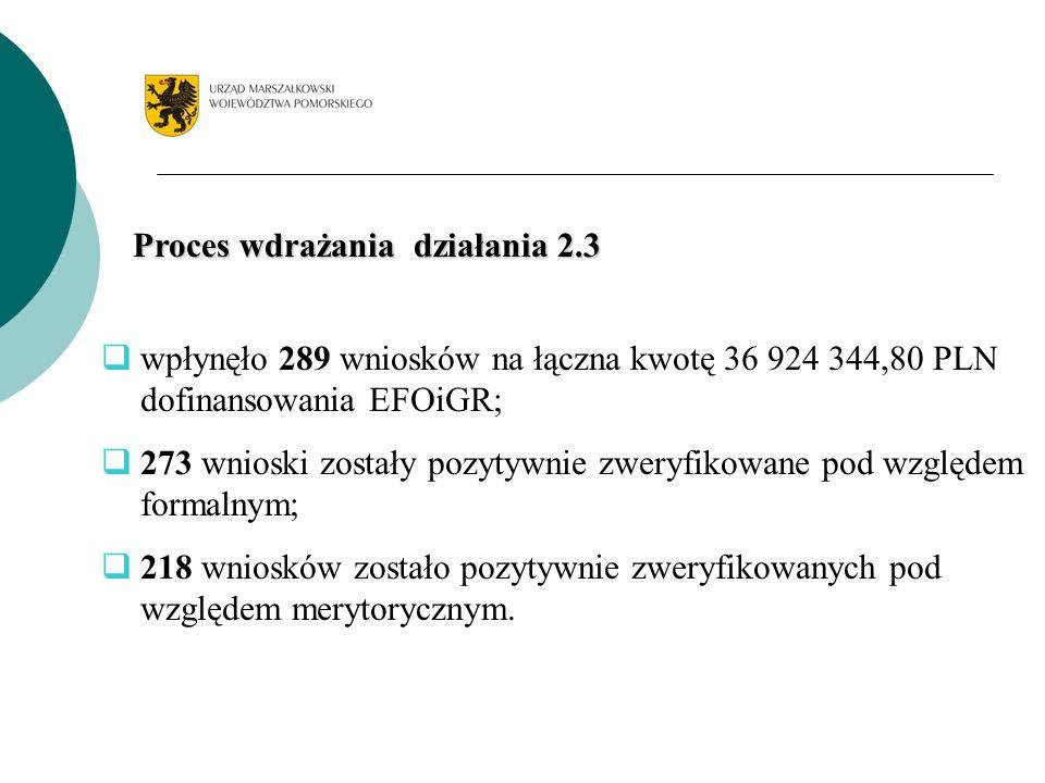 Proces wdrażania działania 2.3 wpłynęło 289 wniosków na łączna kwotę 36 924 344,80 PLN dofinansowania EFOiGR; 273 wnioski zostały pozytywnie zweryfikowane pod względem formalnym; 218 wniosków zostało pozytywnie zweryfikowanych pod względem merytorycznym.