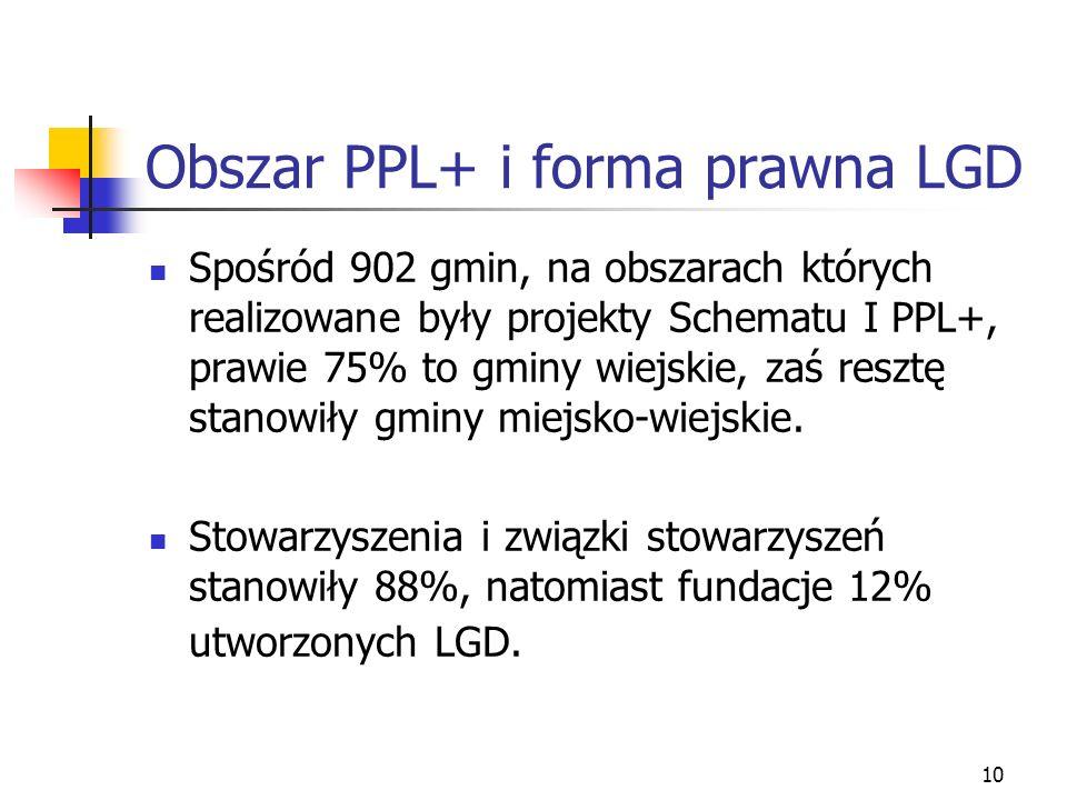 10 Obszar PPL+ i forma prawna LGD Spośród 902 gmin, na obszarach których realizowane były projekty Schematu I PPL+, prawie 75% to gminy wiejskie, zaś