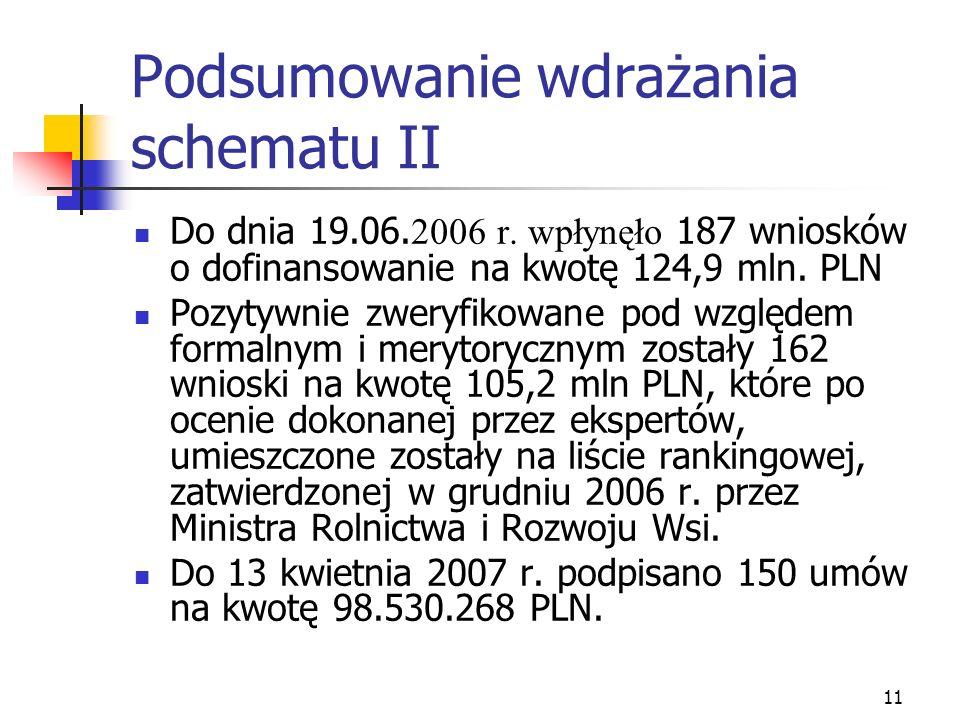 11 Podsumowanie wdrażania schematu II Do dnia 19.06. 2006 r. wpłynęło 187 wniosków o dofinansowanie na kwotę 124,9 mln. PLN Pozytywnie zweryfikowane p