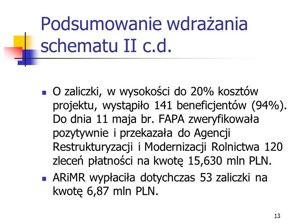 13 Podsumowanie wdrażania schematu II c.d. O zaliczki, w wysokości do 20% kosztów projektu, wystąpiło 141 beneficjentów (94%). Do dnia 11 maja br. FAP
