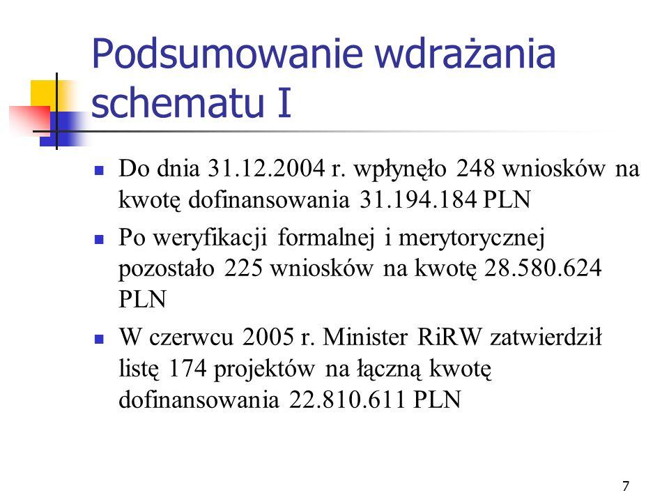 7 Podsumowanie wdrażania schematu I Do dnia 31.12.2004 r. wpłynęło 248 wniosków na kwotę dofinansowania 31.194.184 PLN Po weryfikacji formalnej i mery