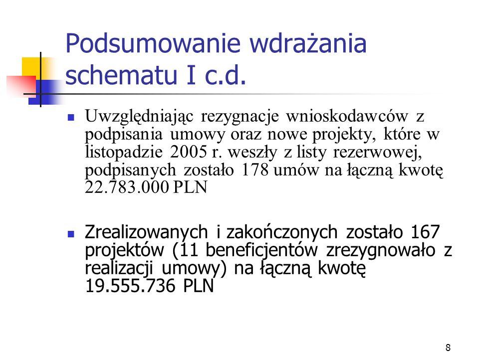 8 Podsumowanie wdrażania schematu I c.d. Uwzględniając rezygnacje wnioskodawców z podpisania umowy oraz nowe projekty, które w listopadzie 2005 r. wes