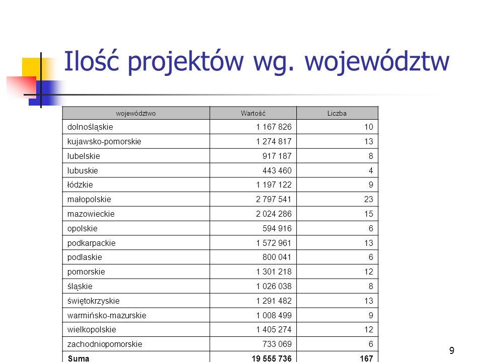 9 Ilość projektów wg. województw województwoWartośćLiczba dolnośląskie1 167 82610 kujawsko-pomorskie1 274 81713 lubelskie917 1878 lubuskie443 4604 łód