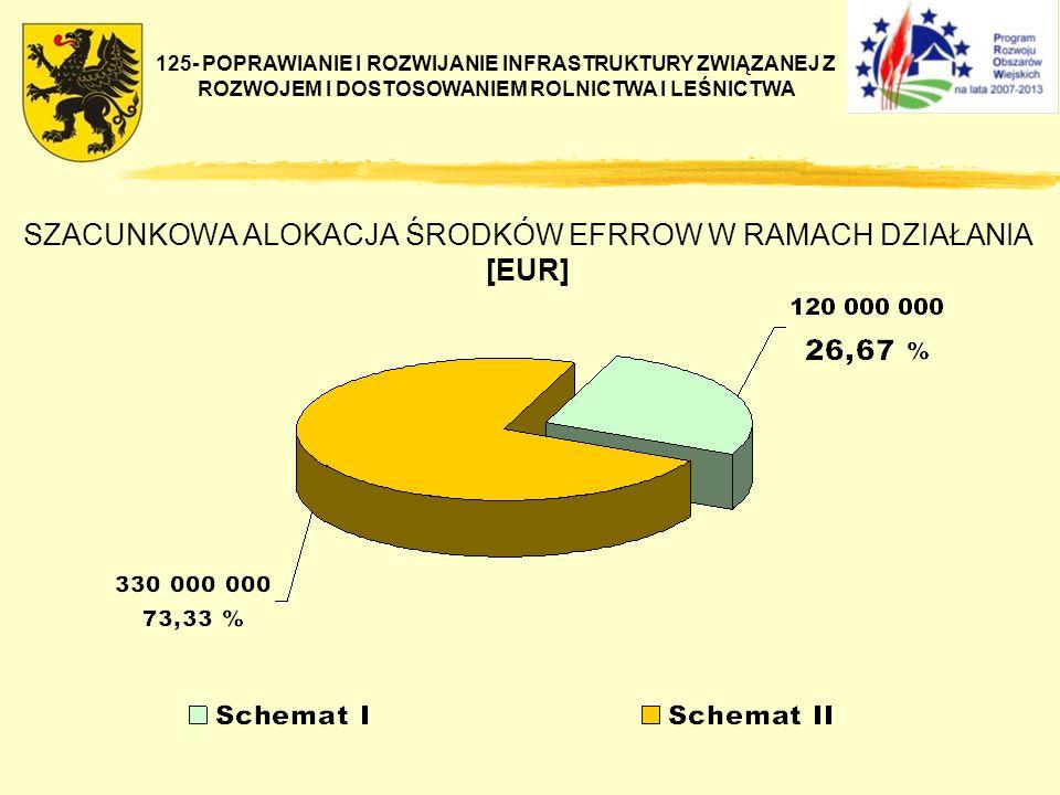 SZACUNKOWA ALOKACJA ŚRODKÓW EFRROW W RAMACH DZIAŁANIA [EUR] 125- POPRAWIANIE I ROZWIJANIE INFRASTRUKTURY ZWIĄZANEJ Z ROZWOJEM I DOSTOSOWANIEM ROLNICTW
