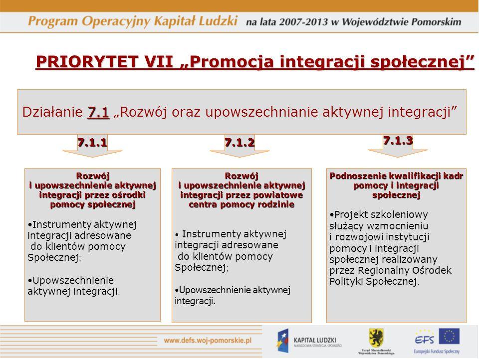 PRIORYTET VII Promocja integracji społecznej Rozwój i upowszechnienie aktywnej integracji przez ośrodki pomocy społecznej Instrumenty aktywnej integracji adresowane do klientów pomocy Społecznej ; Upowszechnienie aktywnej integracji.
