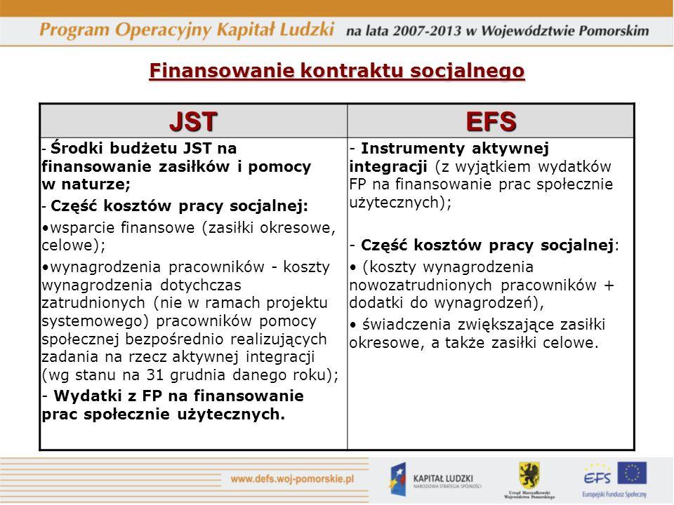 Finansowanie kontraktu socjalnego JSTEFS - Środki budżetu JST na finansowanie zasiłków i pomocy w naturze; - Część kosztów pracy socjalnej: wsparcie finansowe (zasiłki okresowe, celowe); wynagrodzenia pracowników - koszty wynagrodzenia dotychczas zatrudnionych (nie w ramach projektu systemowego) pracowników pomocy społecznej bezpośrednio realizujących zadania na rzecz aktywnej integracji (wg stanu na 31 grudnia danego roku); - Wydatki z FP na finansowanie prac społecznie użytecznych.