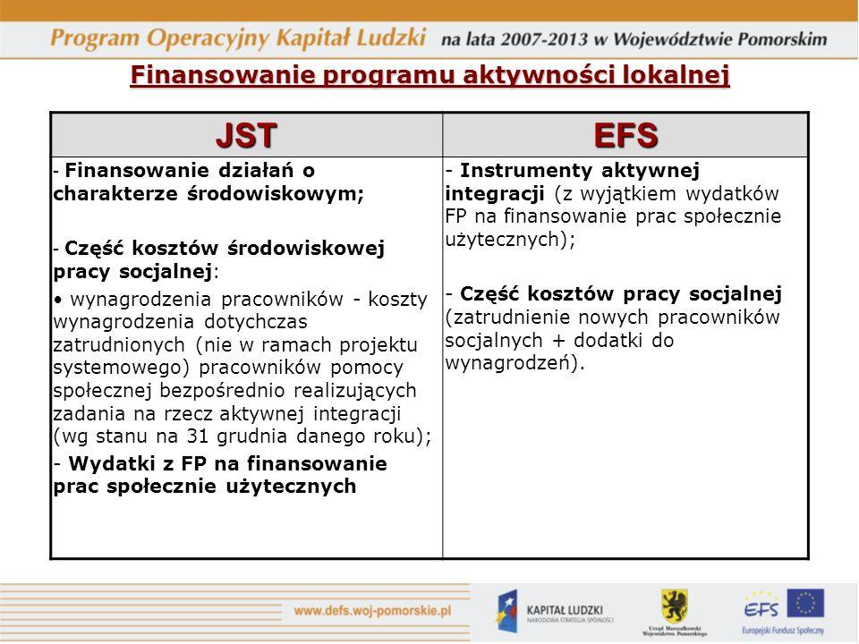 Finansowanie programu aktywności lokalnej JSTEFS - Finansowanie działań o charakterze środowiskowym; - Część kosztów środowiskowej pracy socjalnej: wynagrodzenia pracowników - koszty wynagrodzenia dotychczas zatrudnionych (nie w ramach projektu systemowego) pracowników pomocy społecznej bezpośrednio realizujących zadania na rzecz aktywnej integracji (wg stanu na 31 grudnia danego roku); - Wydatki z FP na finansowanie prac społecznie użytecznych - Instrumenty aktywnej integracji (z wyjątkiem wydatków FP na finansowanie prac społecznie użytecznych); - Część kosztów pracy socjalnej (zatrudnienie nowych pracowników socjalnych + dodatki do wynagrodzeń).