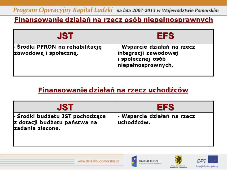 Finansowanie działań na rzecz osób niepełnosprawnych Finansowanie działań na rzecz uchodźców JSTEFS - Środki PFRON na rehabilitację zawodową i społeczną.
