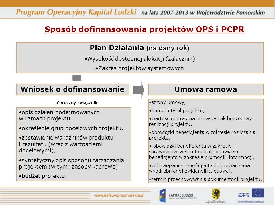 Sposób dofinansowania projektów OPS i PCPR Plan Działania (na dany rok) Wysokość dostępnej alokacji (załącznik) Zakres projektów systemowych Wniosek o