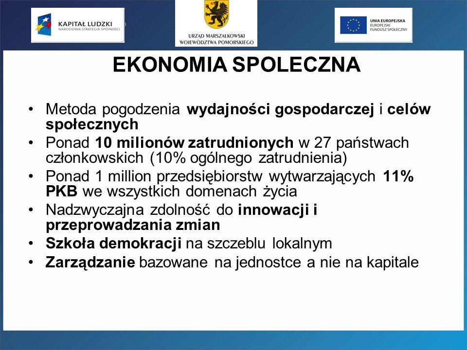 EKONOMIA SPOLECZNA Metoda pogodzenia wydajności gospodarczej i celów społecznych Ponad 10 milionów zatrudnionych w 27 państwach członkowskich (10% ogólnego zatrudnienia) Ponad 1 million przedsiębiorstw wytwarzających 11% PKB we wszystkich domenach życia Nadzwyczajna zdolność do innowacji i przeprowadzania zmian Szkoła demokracji na szczeblu lokalnym Zarządzanie bazowane na jednostce a nie na kapitale