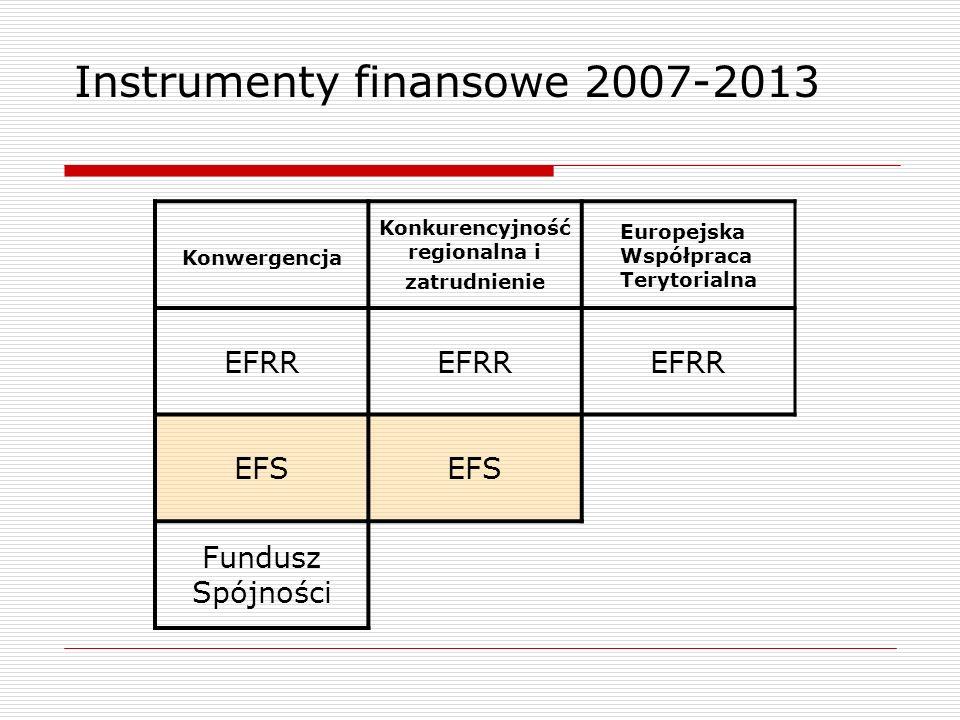 Konwergencja Konkurencyjność regionalna i zatrudnienie Europejska Współpraca Terytorialna EFRR EFS Fundusz Spójności Instrumenty finansowe 2007-2013