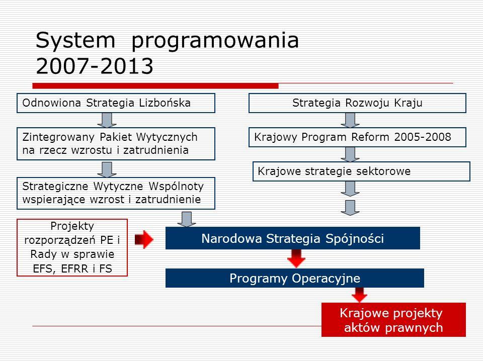 System programowania 2007-2013 Odnowiona Strategia LizbońskaStrategia Rozwoju Kraju Krajowy Program Reform 2005-2008Zintegrowany Pakiet Wytycznych na
