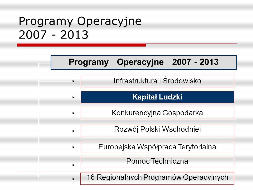 Programy Operacyjne 2007 - 2013 Infrastruktura i Środowisko Kapitał Ludzki Konkurencyjna Gospodarka Rozwój Polski Wschodniej Europejska Współpraca Ter