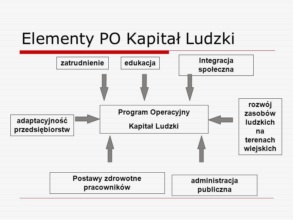 Program Operacyjny Kapitał Ludzki administracja publiczna rozwój zasobów ludzkich na terenach wiejskich adaptacyjność przedsiębiorstw zatrudnienieeduk