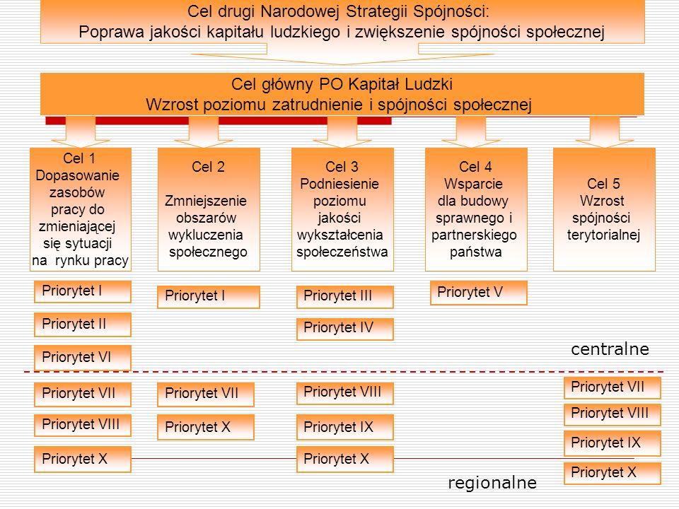 Cel drugi Narodowej Strategii Spójności: Poprawa jakości kapitału ludzkiego i zwiększenie spójności społecznej Cel główny PO Kapitał Ludzki Wzrost poz