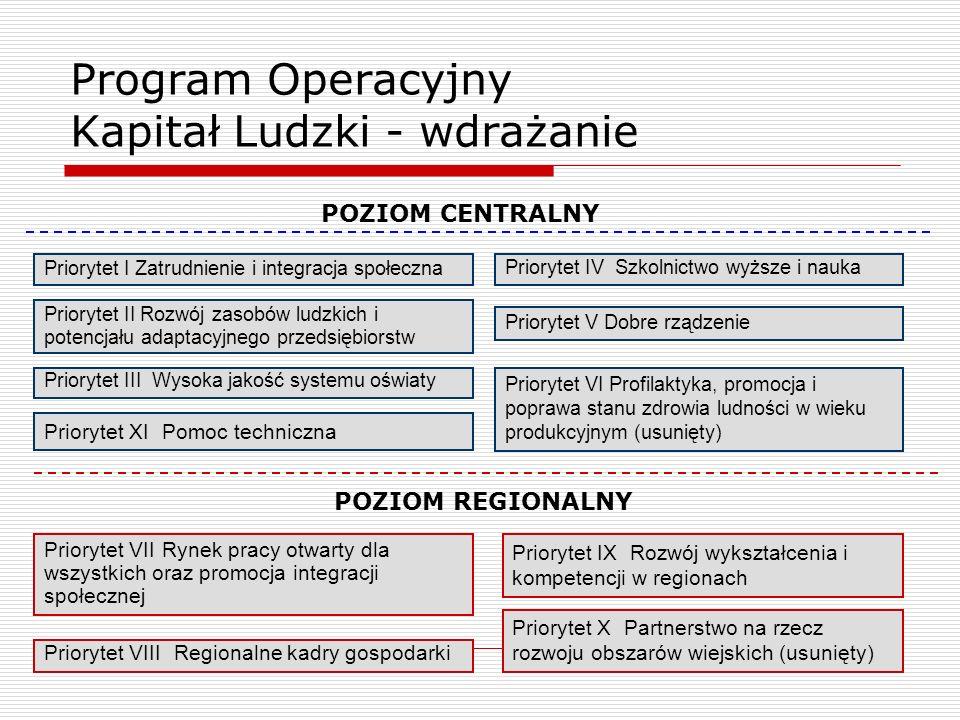 Program Operacyjny Kapitał Ludzki - wdrażanie Priorytet I Zatrudnienie i integracja społeczna Priorytet II Rozwój zasobów ludzkich i potencjału adapta