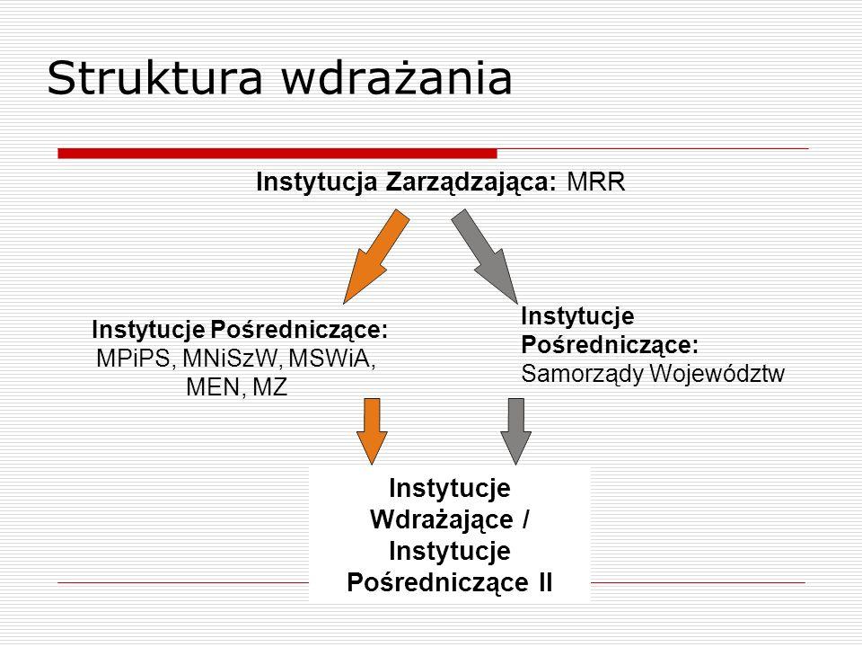 Instytucje Pośredniczące: MPiPS, MNiSzW, MSWiA, MEN, MZ Instytucja Zarządzająca: MRR Instytucje Wdrażające / Instytucje Pośredniczące II Instytucje Po