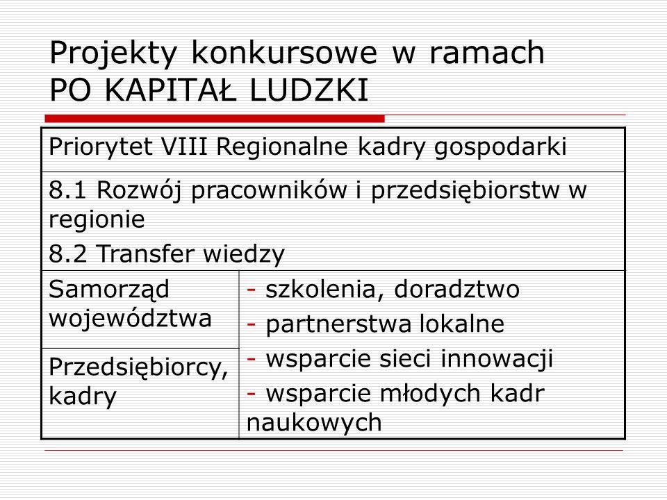 Projekty konkursowe w ramach PO KAPITAŁ LUDZKI Priorytet VIII Regionalne kadry gospodarki 8.1 Rozwój pracowników i przedsiębiorstw w regionie 8.2 Tran